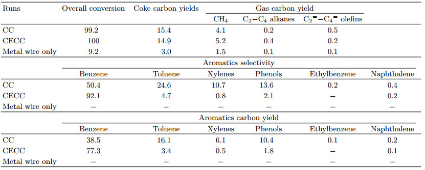 Production of Benzene from Lignin through Current Enhanced