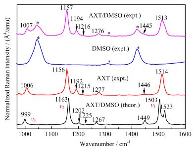 Raman and Infrared Spectra for All-<i>trans</i>-astaxanthin
