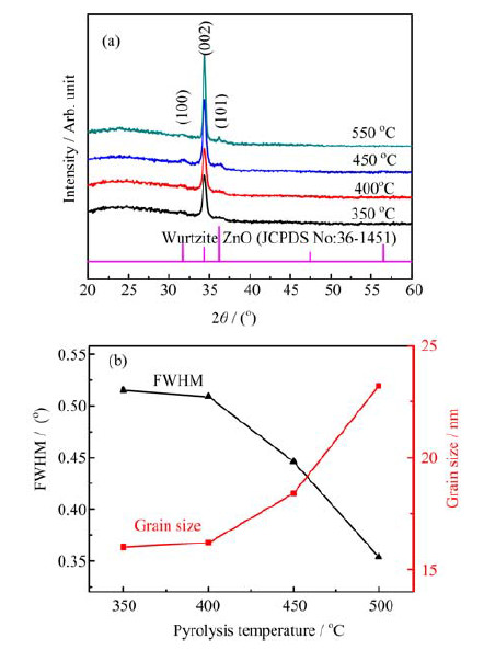 Crystallization Behavior and Properties of B-Doped ZnO Thin