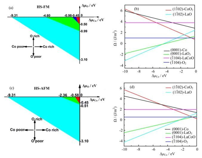 DFT+<i>U</i> Analysis on Stability of Low-Index Facets in Hexagonal