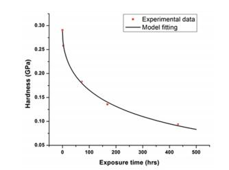 Analysis of Solvent Effect on Mechanical Properties of Poly